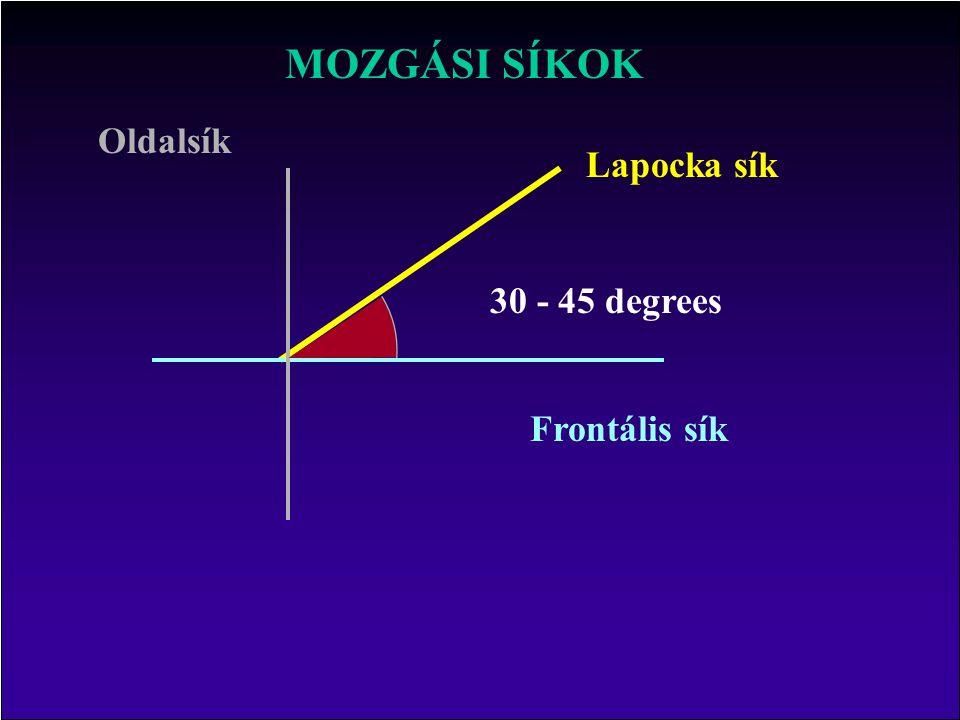 MOZGÁSI SÍKOK Oldalsík Lapocka sík 30 - 45 degrees Frontális sík