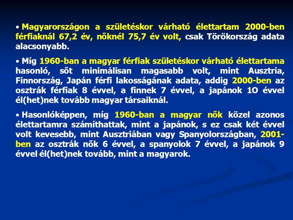 Magyarországon a születéskor várható élettartam 2000-ben férfiaknál 67,2 év, nőknél 75,7 év volt, csak Törökország adata alacsonyabb.