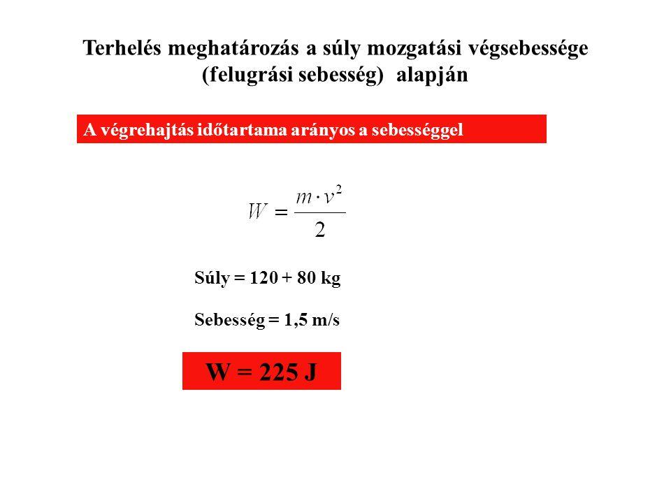 Terhelés meghatározás a súly mozgatási végsebessége (felugrási sebesség) alapján