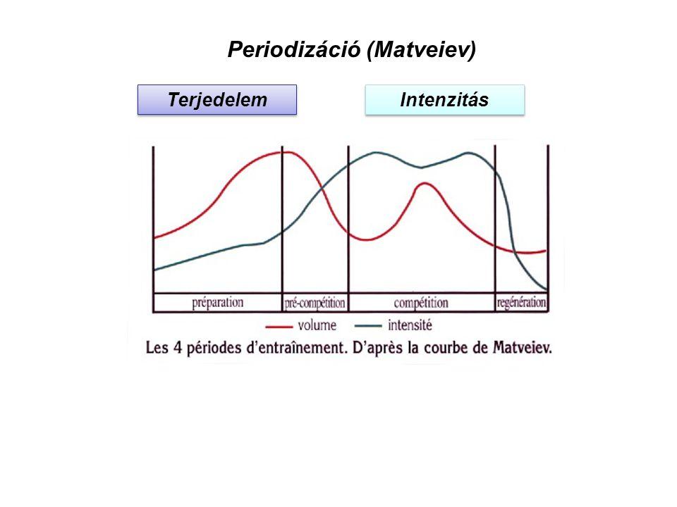 Periodizáció (Matveiev)