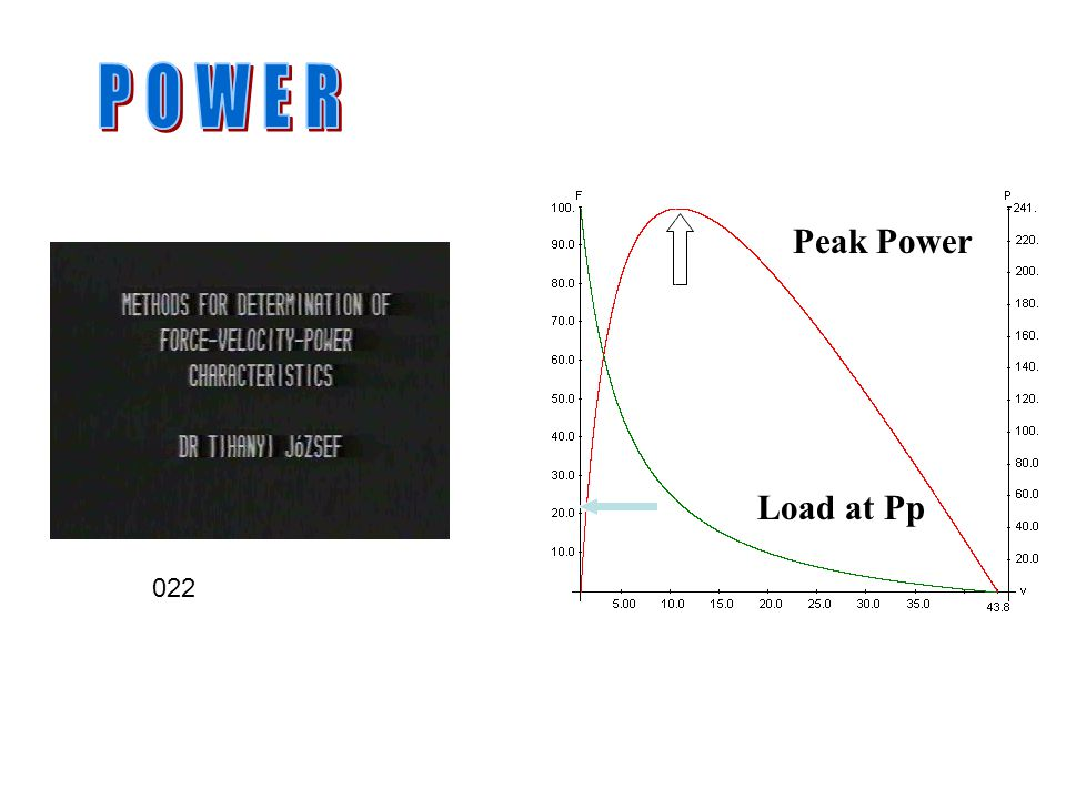 POWER Peak Power a/F0 Load at Pp 022
