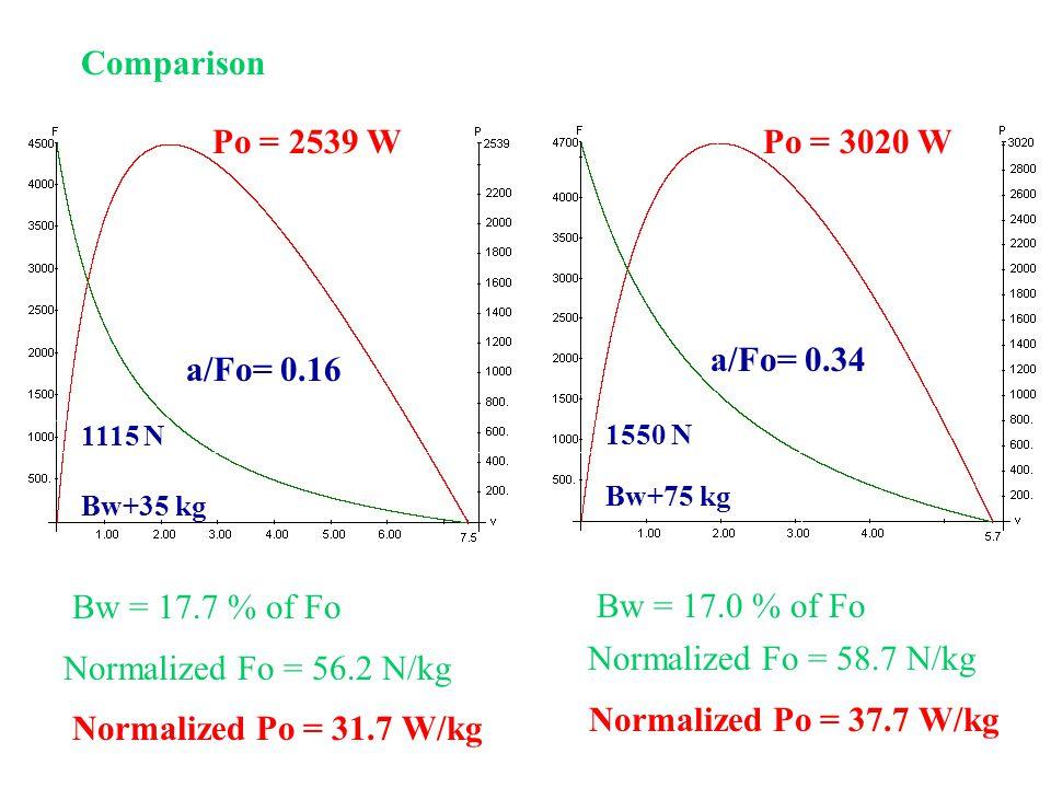 Comparison Po = 2539 W Po = 3020 W a/Fo= 0.34 a/Fo= 0.16