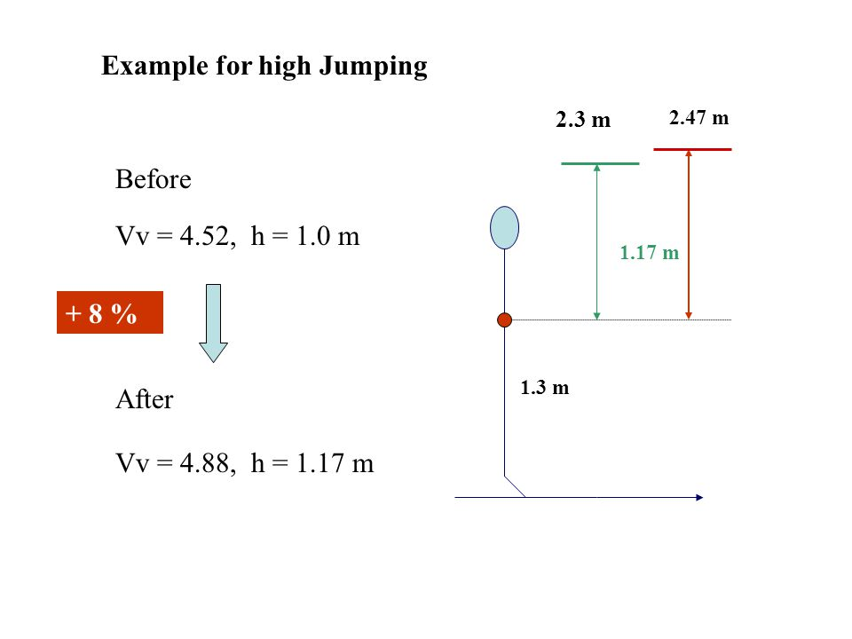 Example for high Jumping
