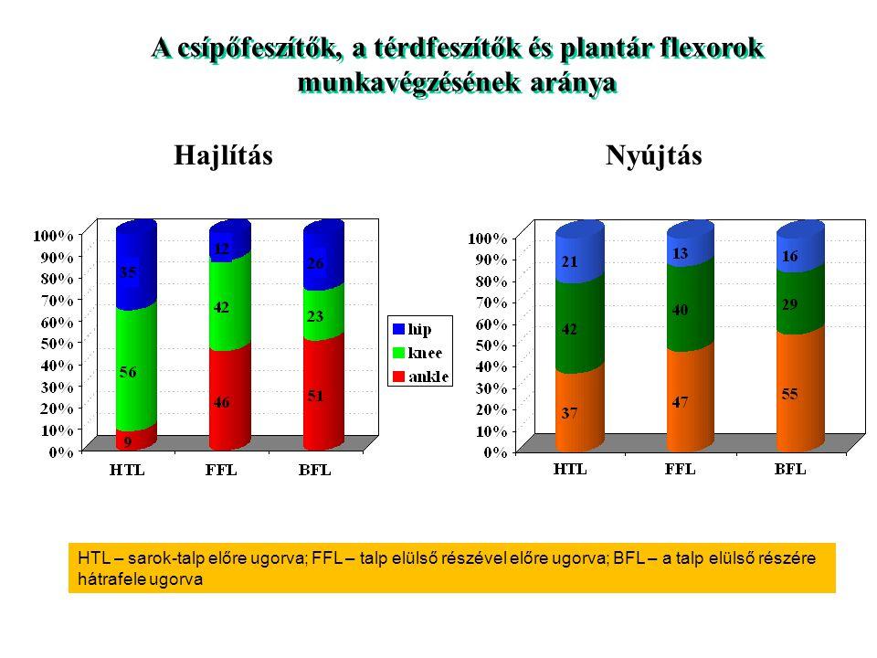 A csípőfeszítők, a térdfeszítők és plantár flexorok munkavégzésének aránya