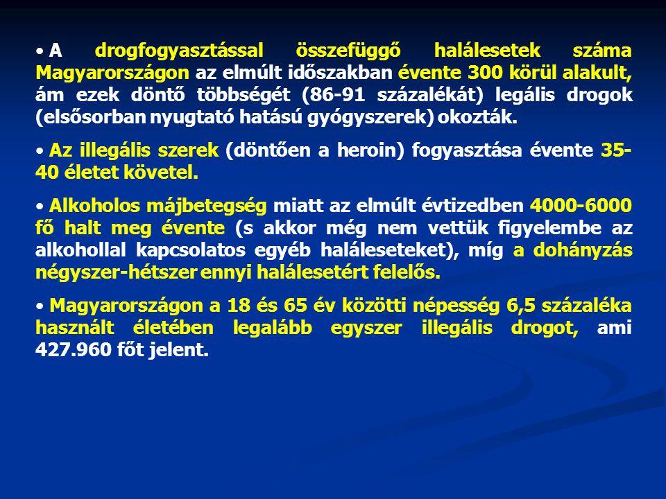 A drogfogyasztással összefüggő halálesetek száma Magyarországon az elmúlt időszakban évente 300 körül alakult, ám ezek döntő többségét (86-91 százalékát) legális drogok (elsősorban nyugtató hatású gyógyszerek) okozták.