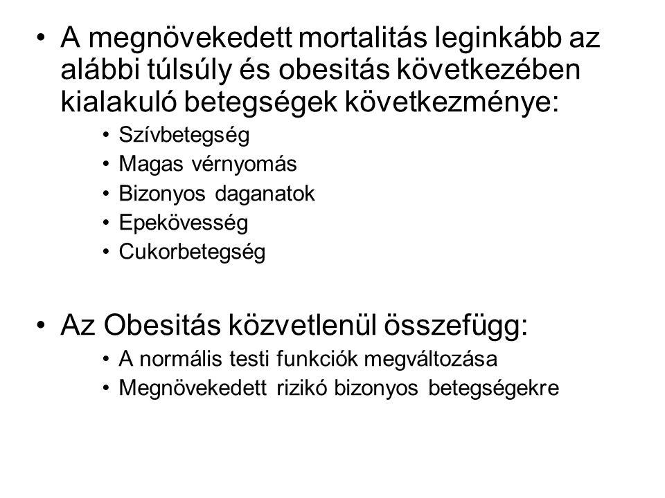Az Obesitás közvetlenül összefügg: