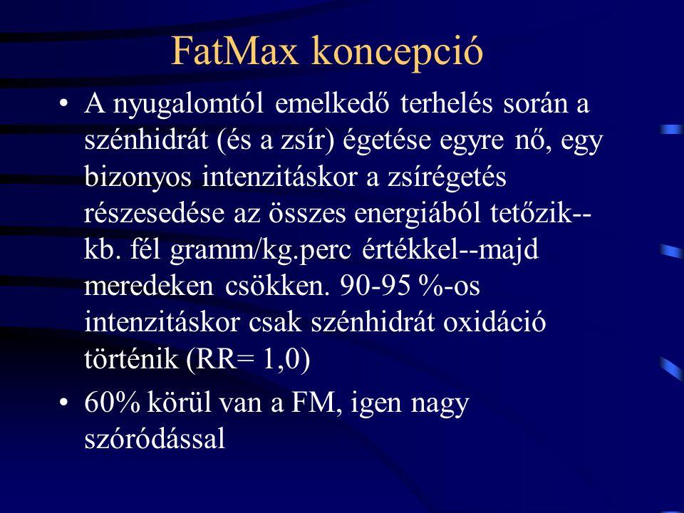 FatMax koncepció