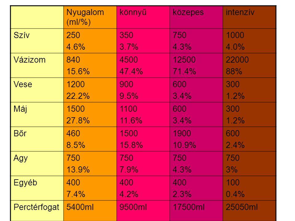 Nyugalom (ml/%) könnyű. közepes. intenzív. Szív. 250. 4.6% 350. 3.7% 750. 4.3% 1000. 4.0%