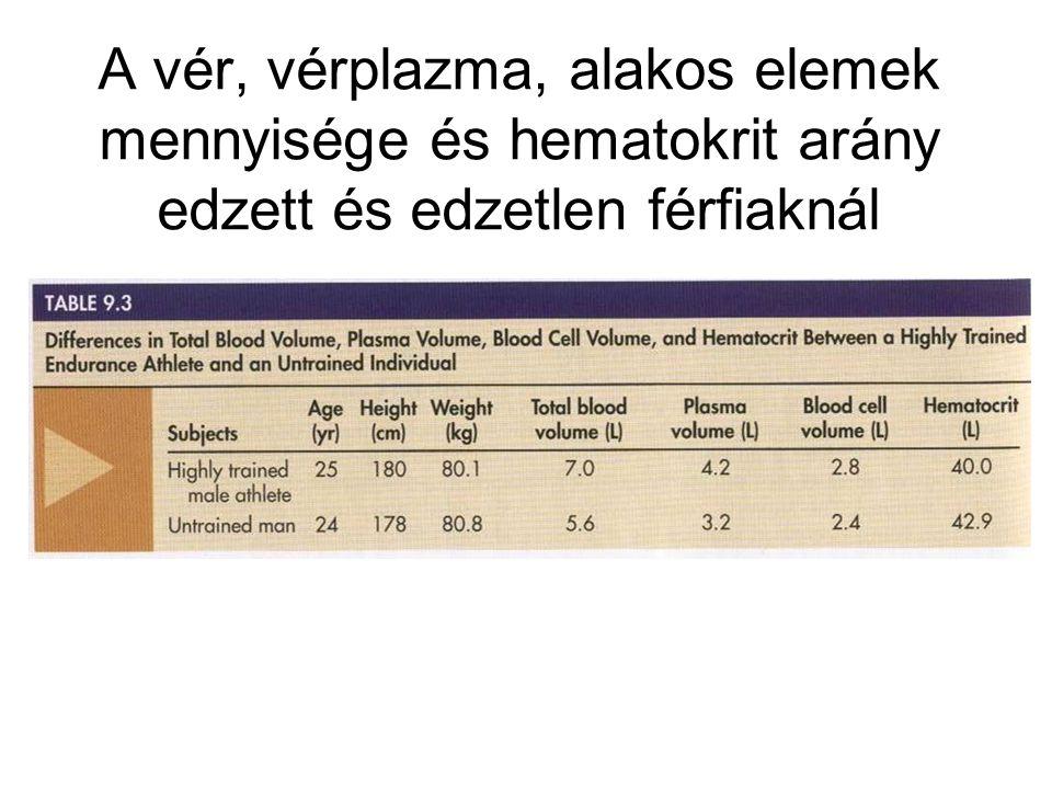 A vér, vérplazma, alakos elemek mennyisége és hematokrit arány edzett és edzetlen férfiaknál