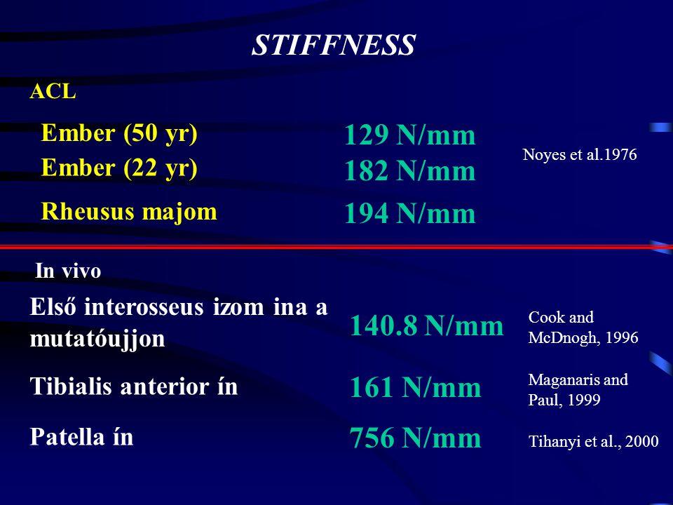 STIFFNESS 129 N/mm 182 N/mm 194 N/mm 140.8 N/mm 161 N/mm 756 N/mm