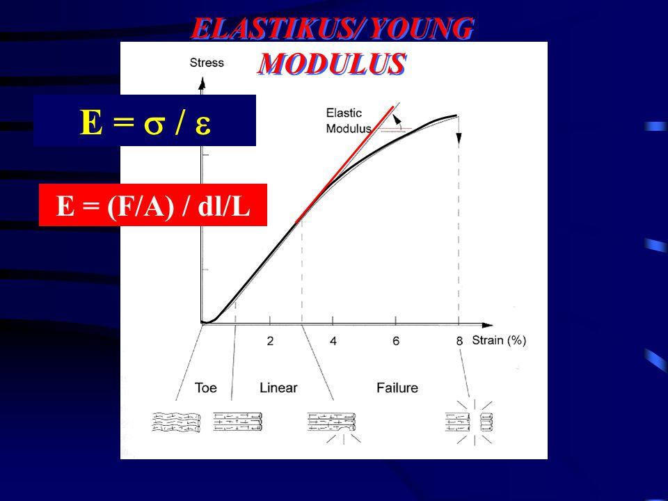 ELASTIKUS/ YOUNG MODULUS