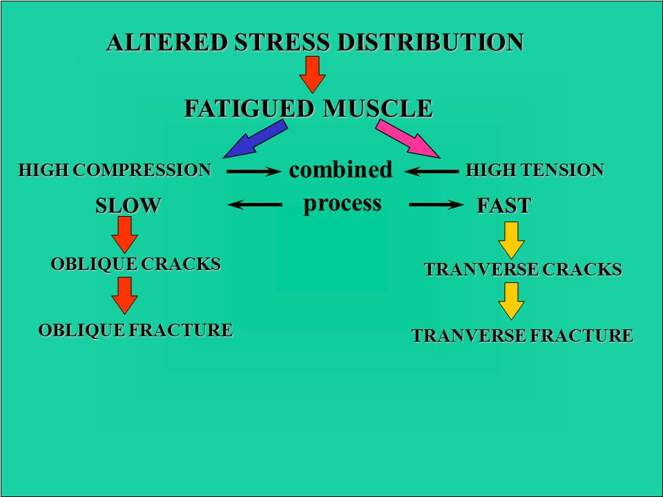 ALTERED STRESS DISTRIBUTION