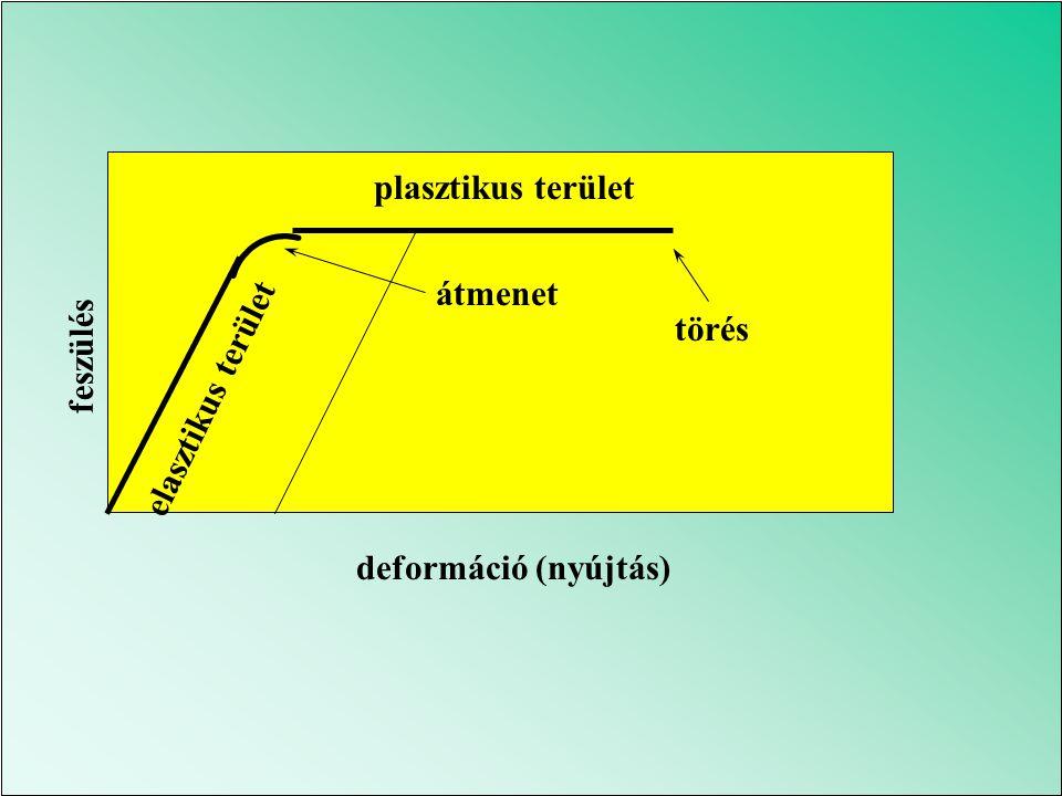 plasztikus terület átmenet törés feszülés elasztikus terület deformáció (nyújtás)