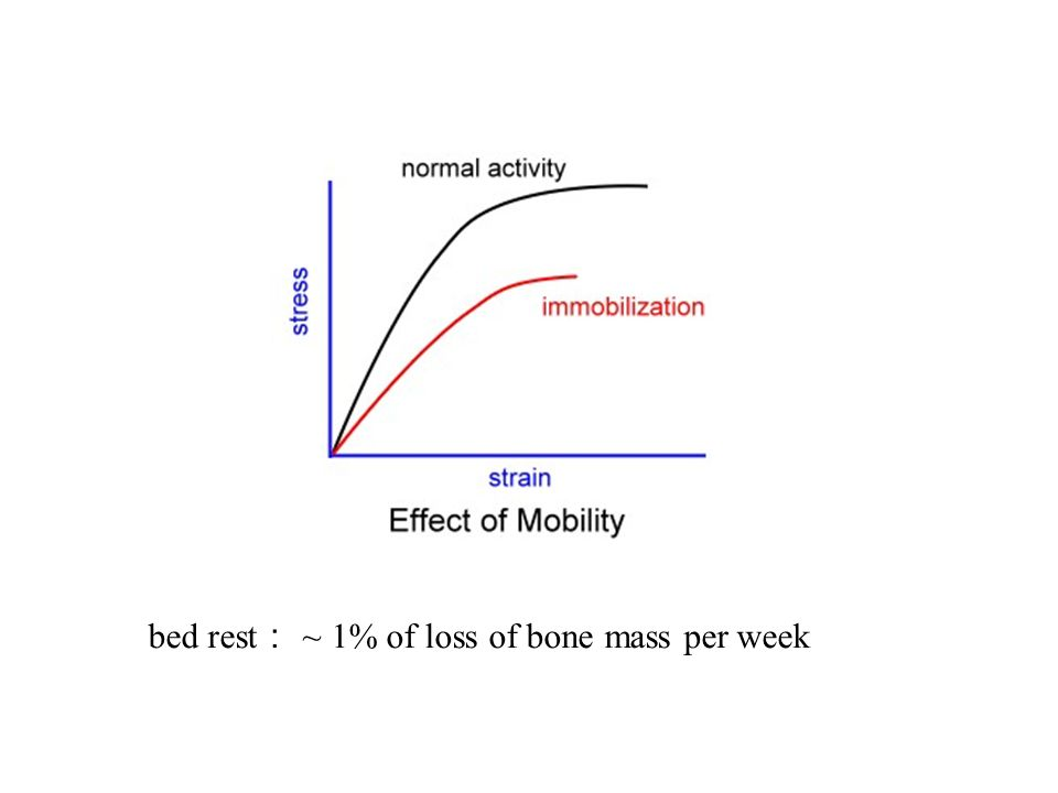 bed rest: ~ 1% of loss of bone mass per week