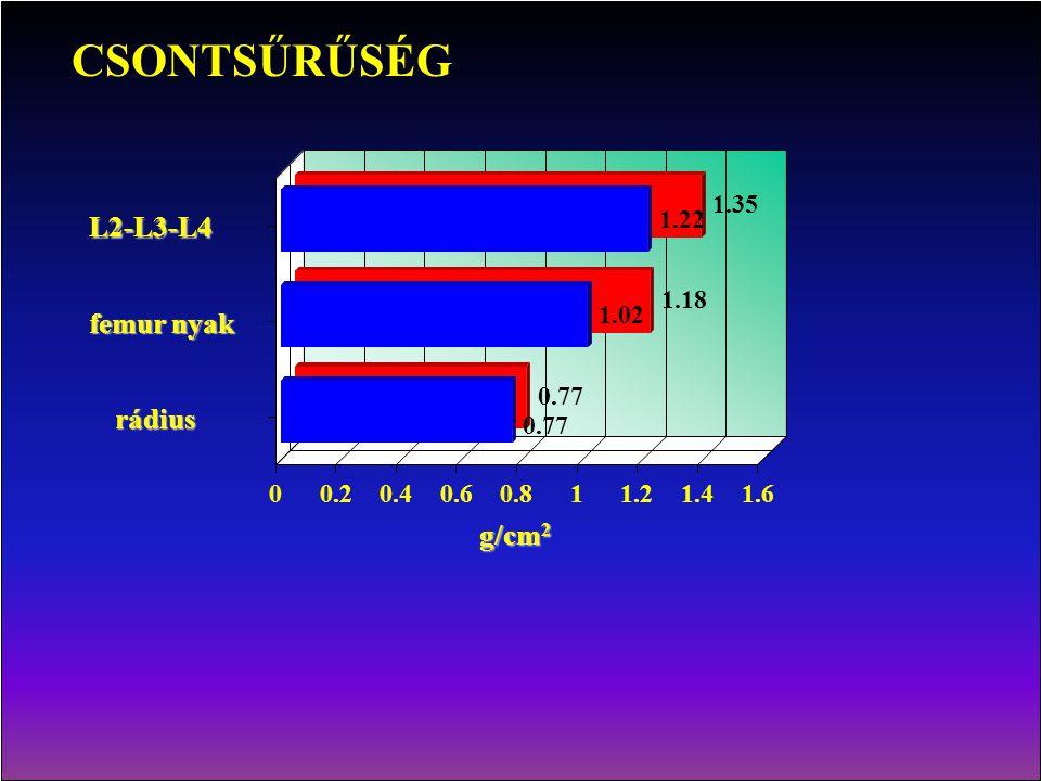 CSONTSŰRŰSÉG L2-L3-L4 femur nyak rádius g/cm2 1.35 1.22 1.18 1.02 0.77