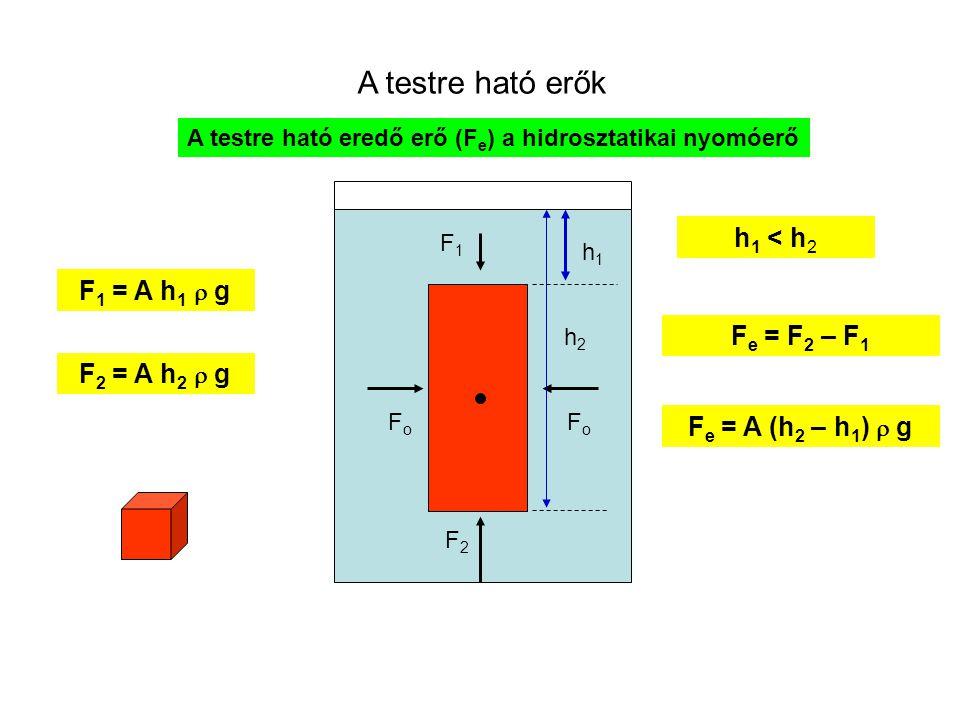 A testre ható eredő erő (Fe) a hidrosztatikai nyomóerő