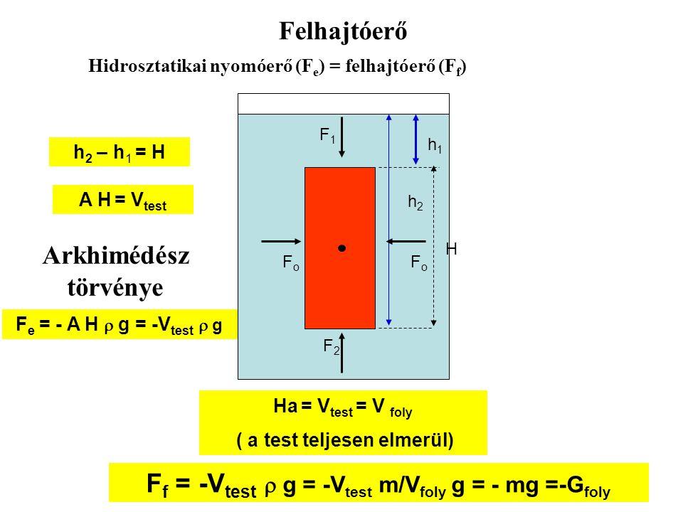 Ff = -Vtest  g = -Vtest m/Vfoly g = - mg =-Gfoly