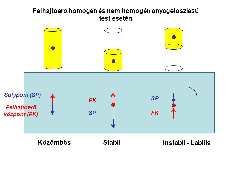 Felhajtóerő homogén és nem homogén anyageloszlású test esetén