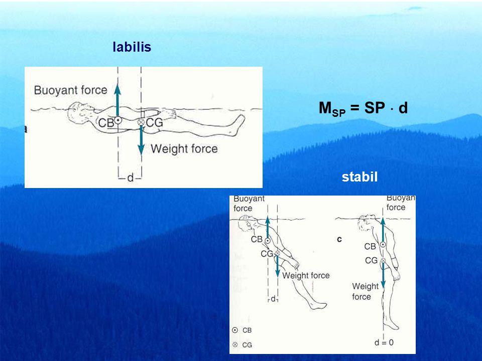 labilis MSP = SP  d stabil