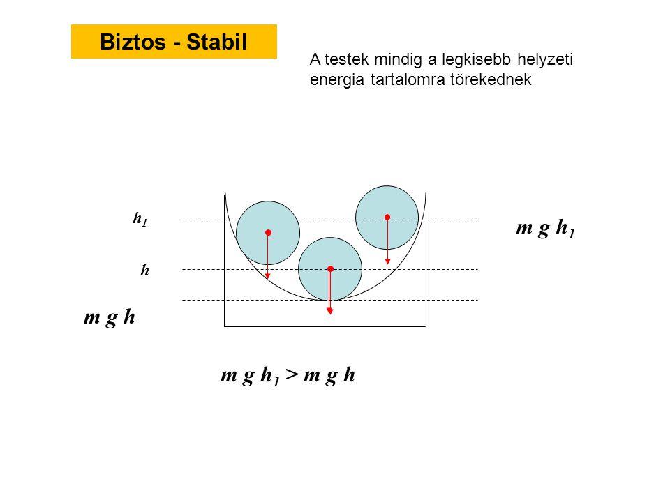 Biztos - Stabil m g h1 m g h m g h1 > m g h