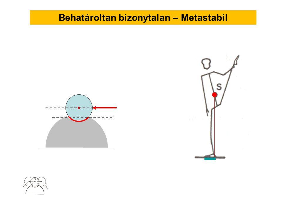 Behatároltan bizonytalan – Metastabil