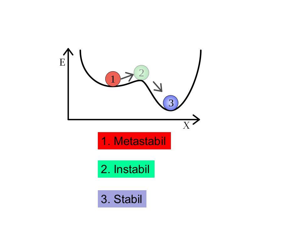 1. Metastabil 2. Instabil 3. Stabil