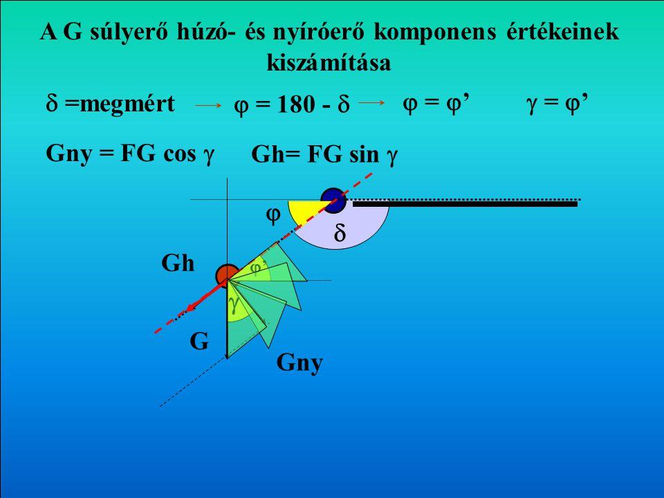 A G súlyerő húzó- és nyíróerő komponens értékeinek kiszámítása