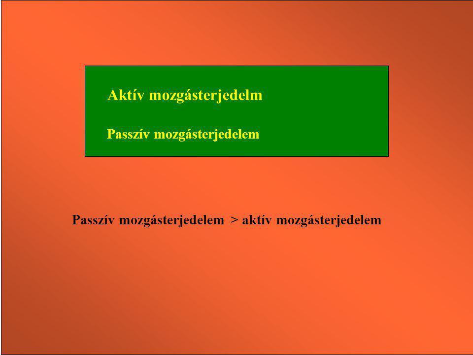 Passzív mozgásterjedelem > aktív mozgásterjedelem