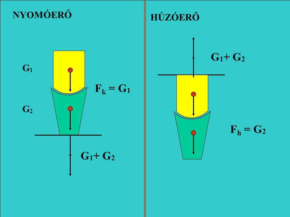 NYOMÓERŐ HÚZÓERŐ G1+ G2 G1 Fk = G1 G2 Fh = G2 G1+ G2