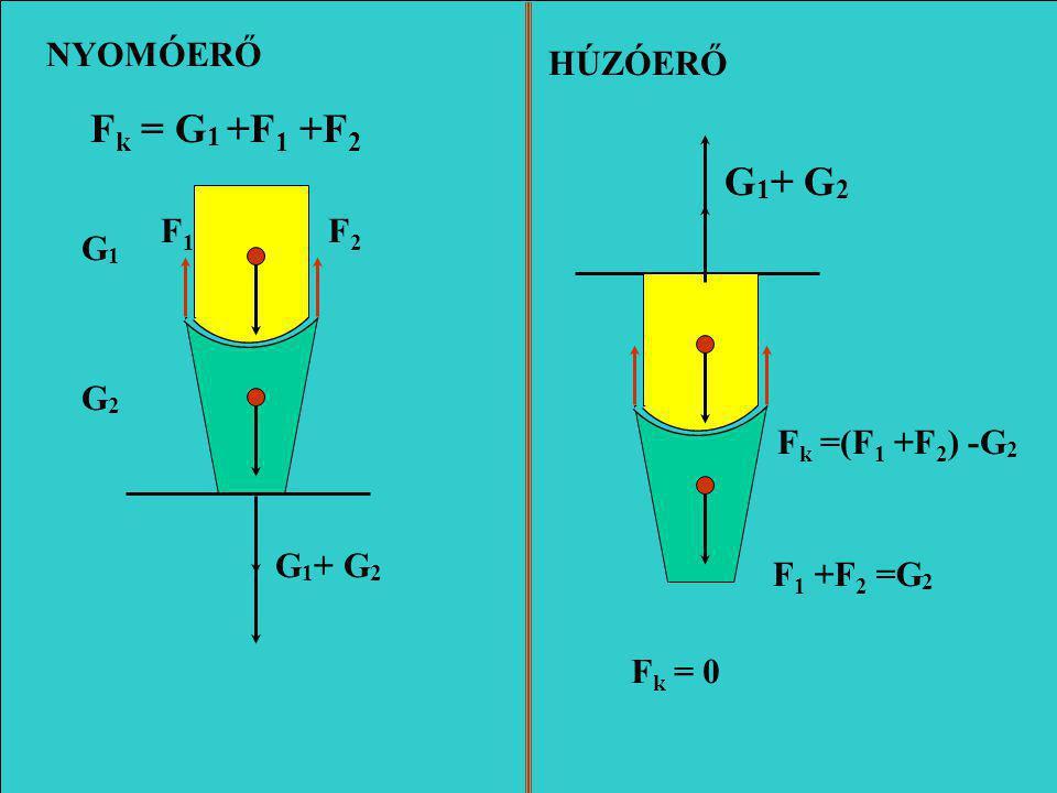 Fk = G1 +F1 +F2 G1+ G2 NYOMÓERŐ HÚZÓERŐ F1 F2 G1 G2 Fk =(F1 +F2) -G2