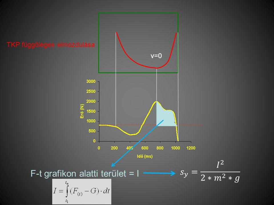 F-t grafikon alatti terület = I
