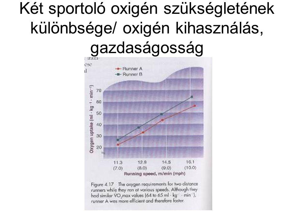 Két sportoló oxigén szükségletének különbsége/ oxigén kihasználás, gazdaságosság