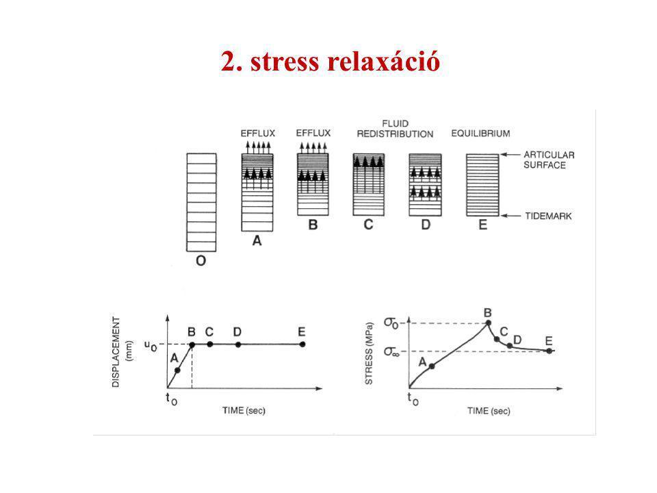 2. stress relaxáció