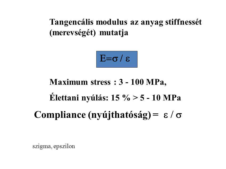 Compliance (nyújthatóság) = e / s