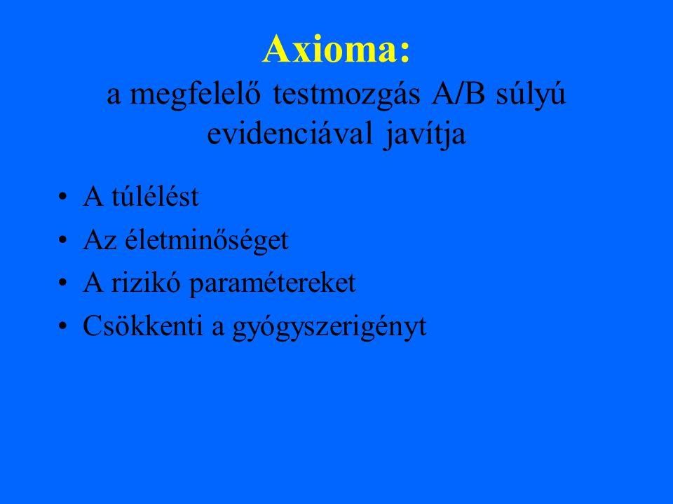 Axioma: a megfelelő testmozgás A/B súlyú evidenciával javítja