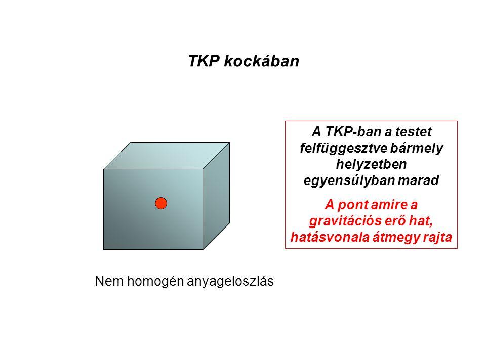 TKP kockában A TKP-ban a testet felfüggesztve bármely helyzetben egyensúlyban marad. A pont amire a gravitációs erő hat, hatásvonala átmegy rajta.