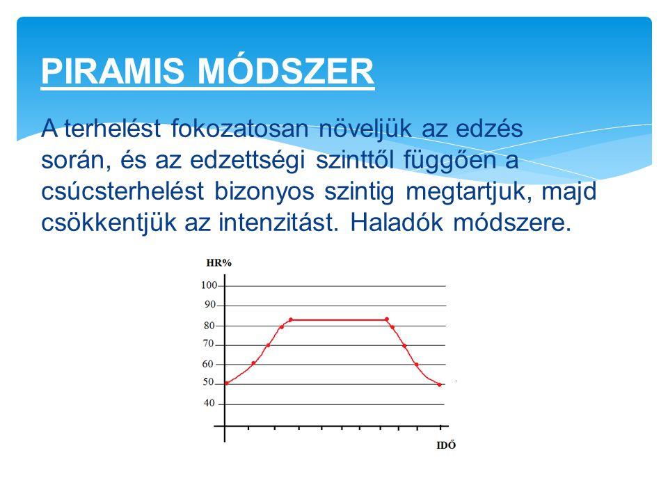 PIRAMIS MÓDSZER