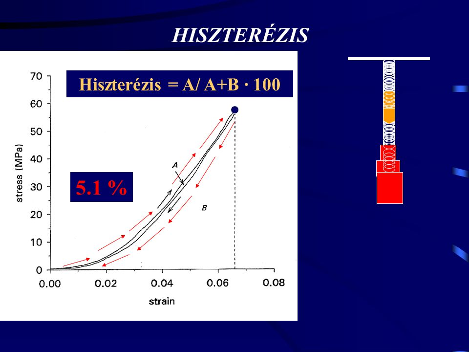 HISZTERÉZIS Hiszterézis = A/ A+B · 100 5.1 %