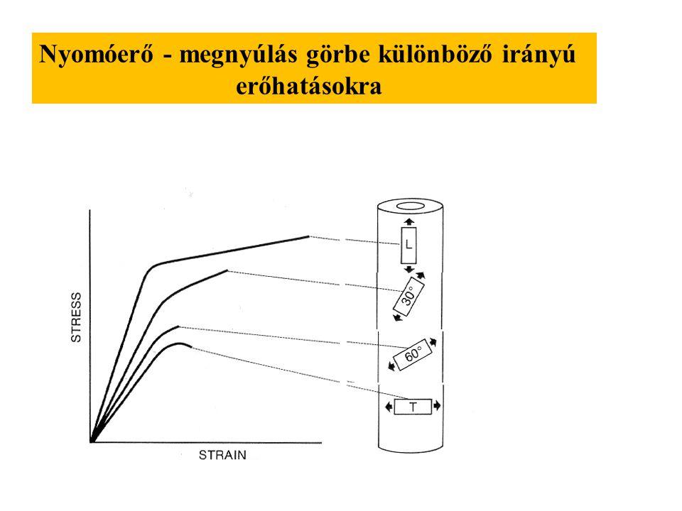 Nyomóerő - megnyúlás görbe különböző irányú