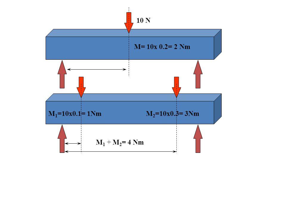 10 N M= 10x 0.2= 2 Nm M1=10x0.1= 1Nm M2=10x0.3= 3Nm M1 + M2= 4 Nm