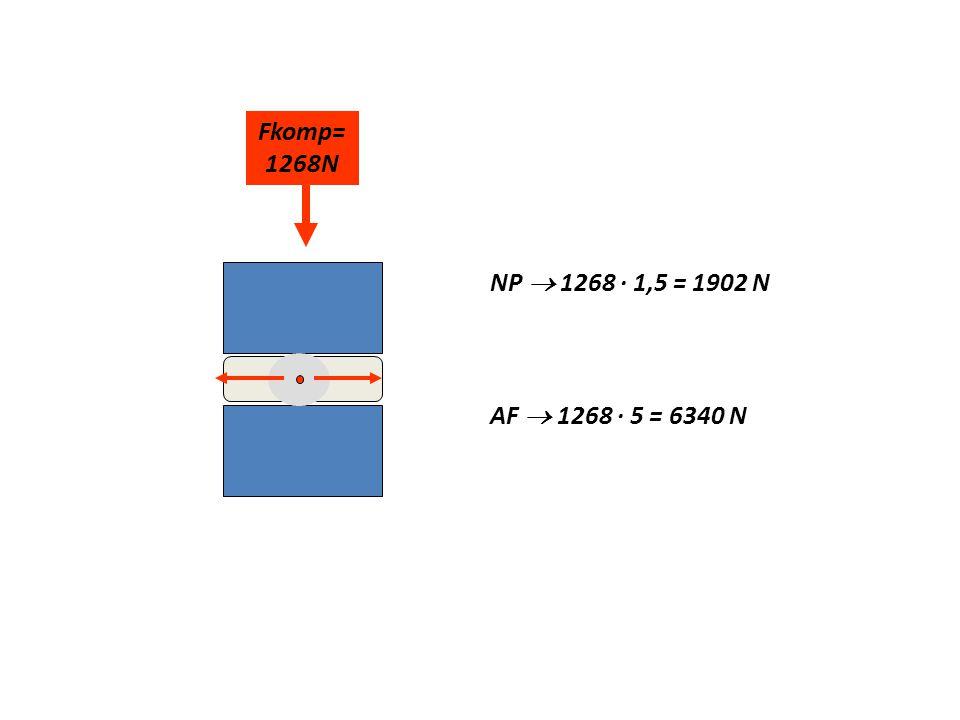 Fkomp=1268N NP  1268 · 1,5 = 1902 N AF  1268 · 5 = 6340 N