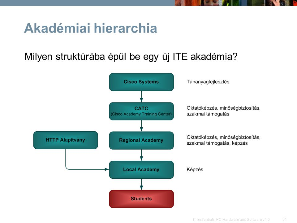 Akadémiai hierarchia Milyen struktúrába épül be egy új ITE akadémia