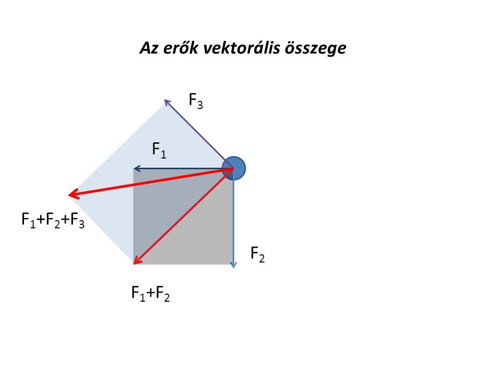 Az erők vektorális összege