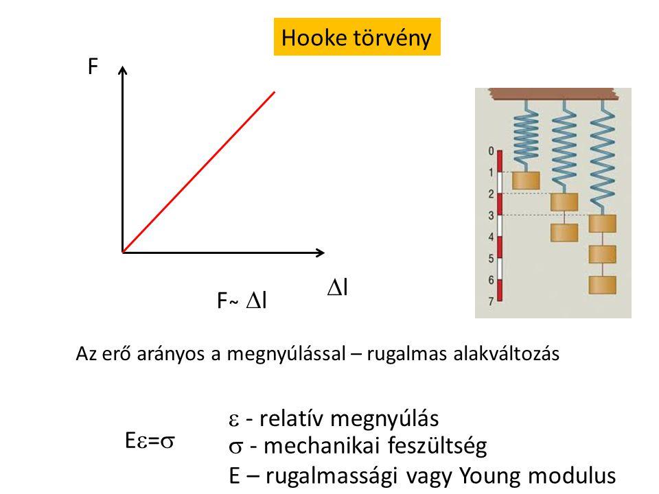  - mechanikai feszültség E – rugalmassági vagy Young modulus