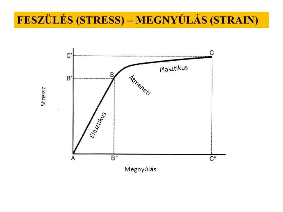 FESZÜLÉS (STRESS) – MEGNYÚLÁS (STRAIN)
