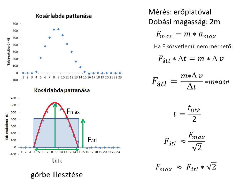 Mérés: erőplatóval Dobási magasság: 2m 𝐹 𝑚𝑎𝑥 =𝑚∗ 𝑎 𝑚𝑎𝑥 𝑡= 𝑡 ü𝑡𝑘 2