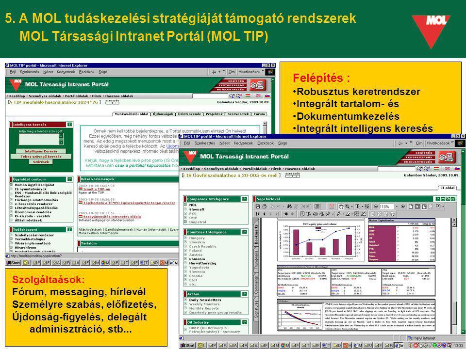 5. A MOL tudáskezelési stratégiáját támogató rendszerek MOL Társasági Intranet Portál (MOL TIP)