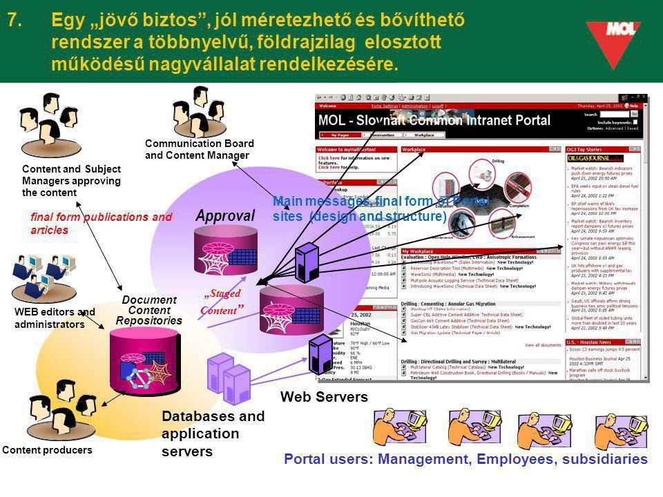 Document Content Repositories