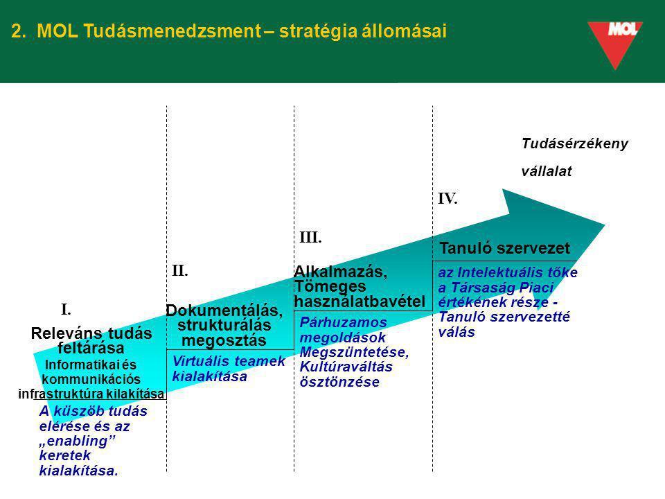 2. MOL Tudásmenedzsment – stratégia állomásai