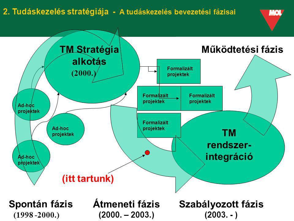 TM rendszer-integráció Szabályozott fázis (2003. - )